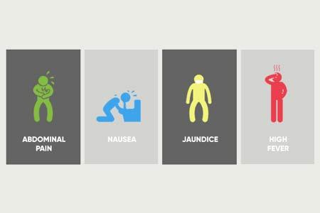 Gallbladder Cancer Types